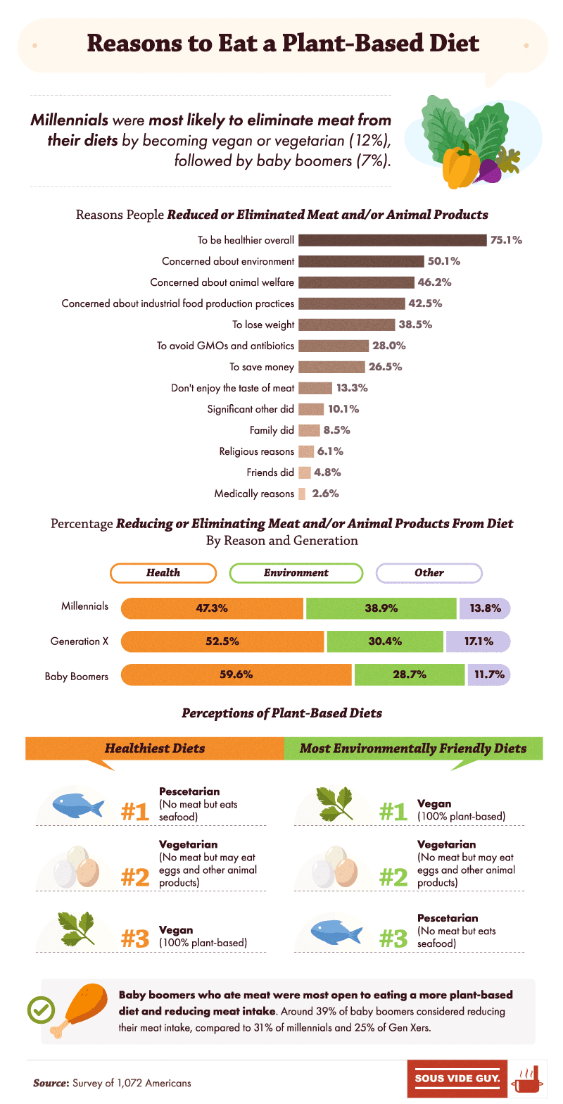 reasons to eat plant based diet