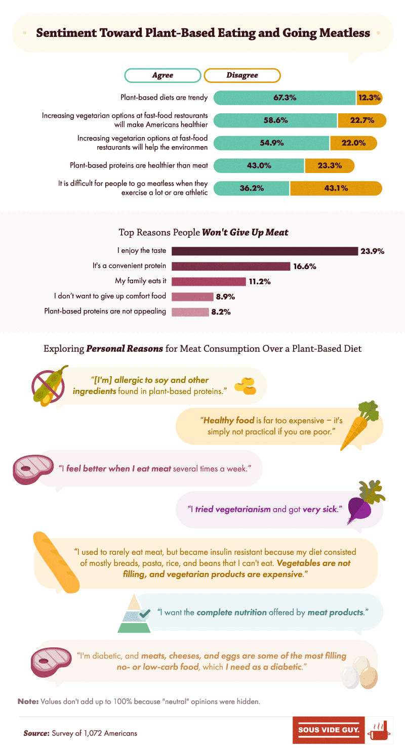 Sentiment Toward Plant-Based Eating and Going Meatless